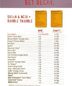 Sugar and Acid Comparison Poster